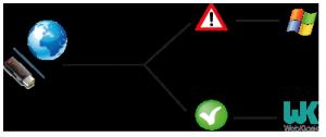 Schéma présentant la fonction anti-virus de WebKiosk