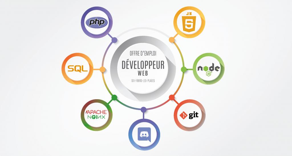 Offre d'emploi développeur web à Six-Fours-les-Plages